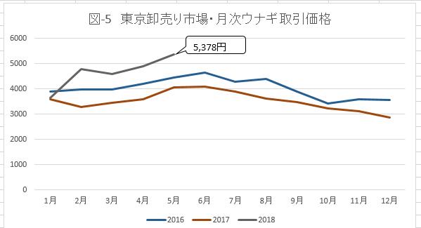 図-5 東京卸売市場・月次ウナギ取引価格