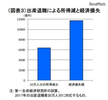 出産退職20万人、経済損失は1.2兆円…第一生命経済研究所