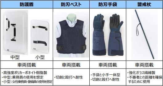 防犯・護身用具、医療器具