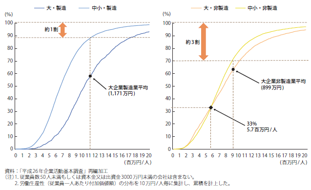 図-1 労働生産性の累積分布