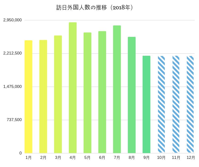 訪日外国人数の推移(2018年)