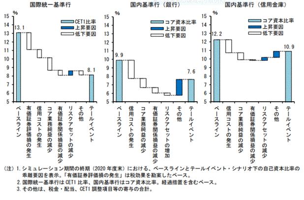 (参考2)CET1比率とコア資本比率の要因分解(2020年度)