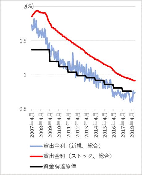 (参考1)全国銀行の貸出約定平均金利(総合)と資金調達原価の推移