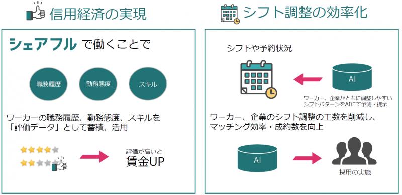 信用経済の実現、シフト調整の効率化