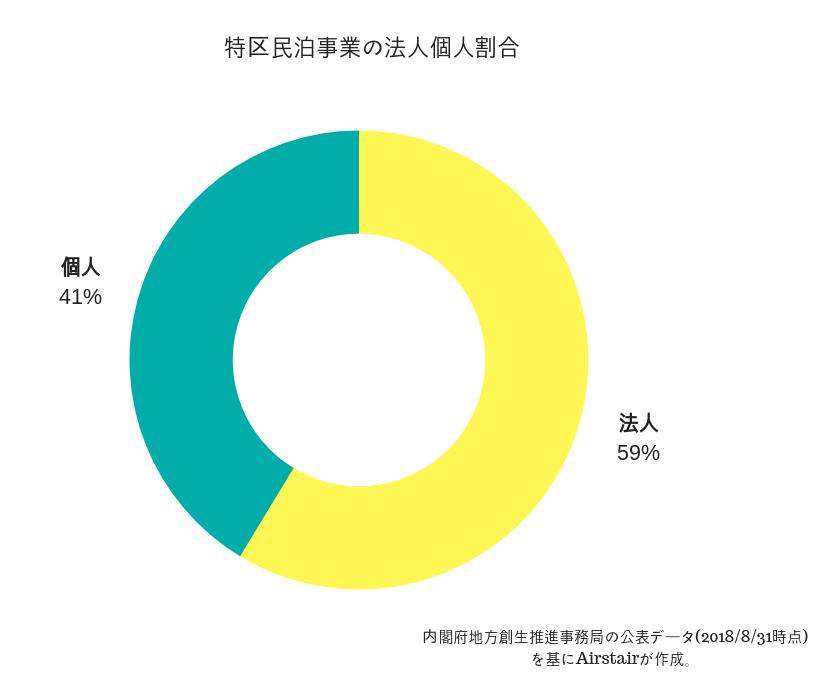 特区民泊事業の法人個人割合