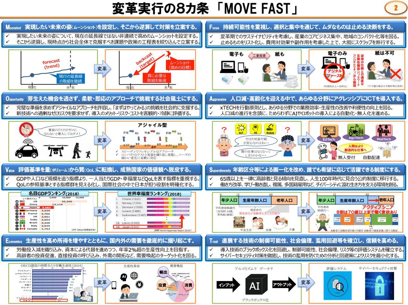 情報通信審議会 「未来をつかむTECH戦略」