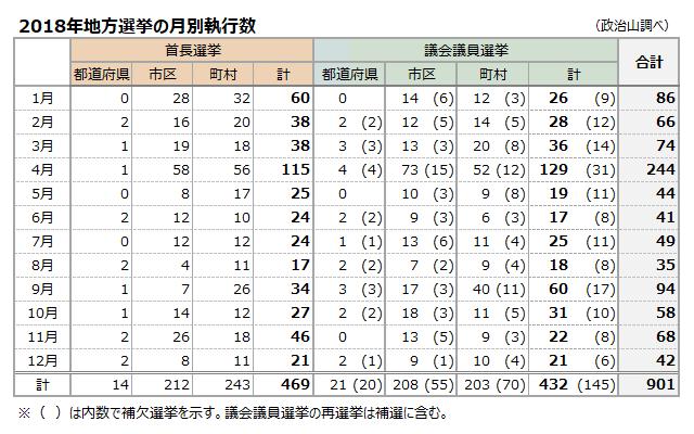 2018年地方選挙の月別執行数