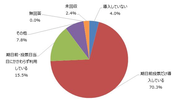図2 選挙人名簿のオンライン対照システムの導入状況