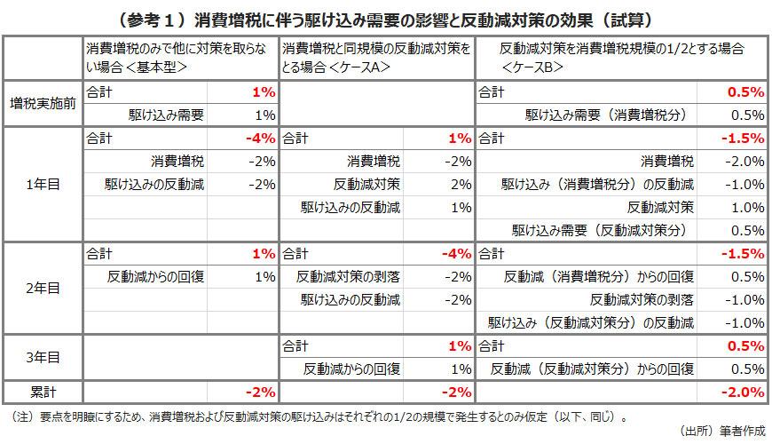 (参考1)消費増税に伴う駆け込み需要の影響と反動減対策の効果(試算)
