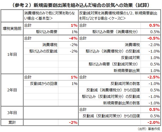 (参考2)新規需要創出策を組み込んだ場合の景気への効果(試算)