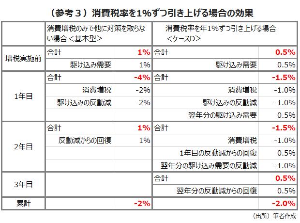 (参考3)消費税率を1%ずつ引き上げる場合の効果