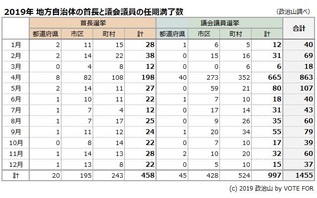 2019年 地方自治体の首長と議会議員の任期満了数
