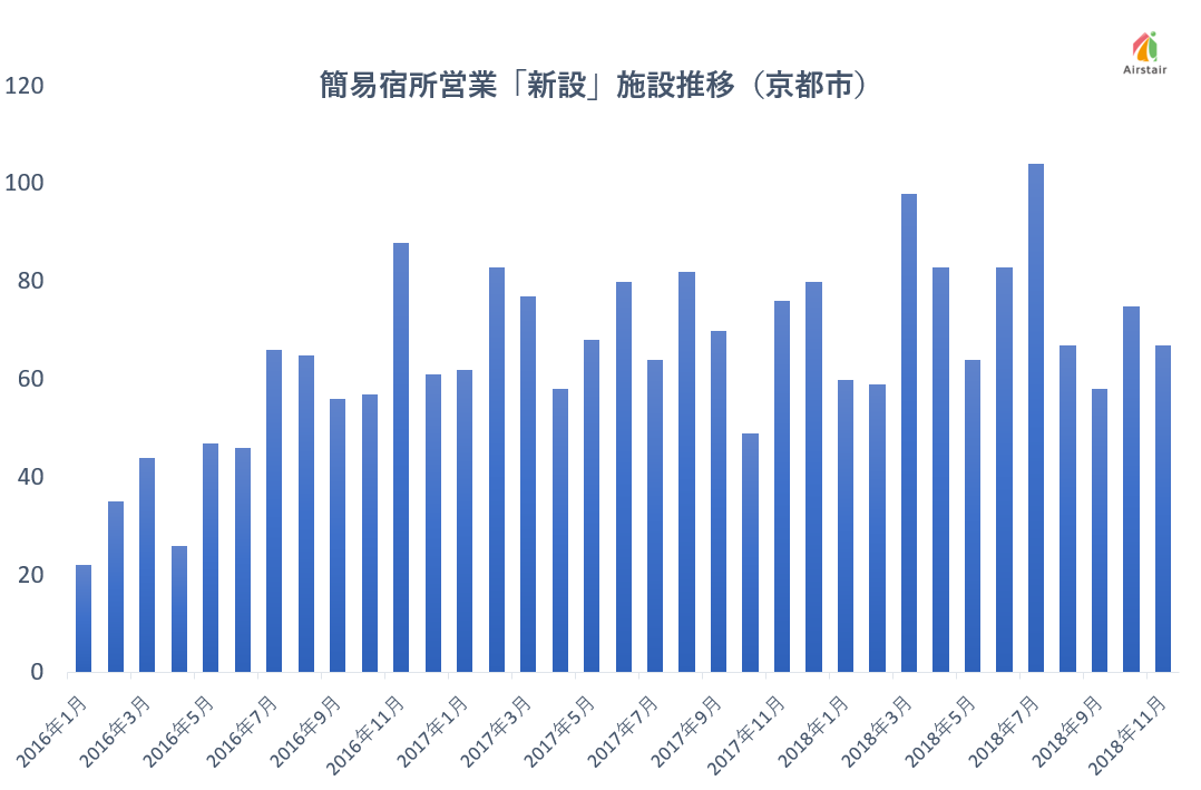京都市「旅館業法に基づく許可施設一覧」より