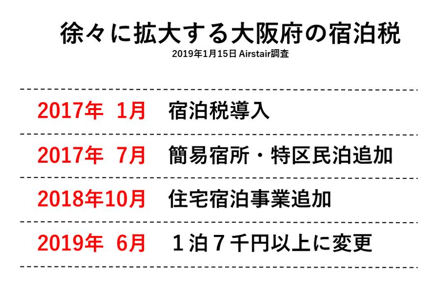 徐々に拡大する大阪府の宿泊税