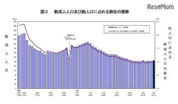 新成人125万人、2年ぶりに上昇…亥年生まれは1,055万人