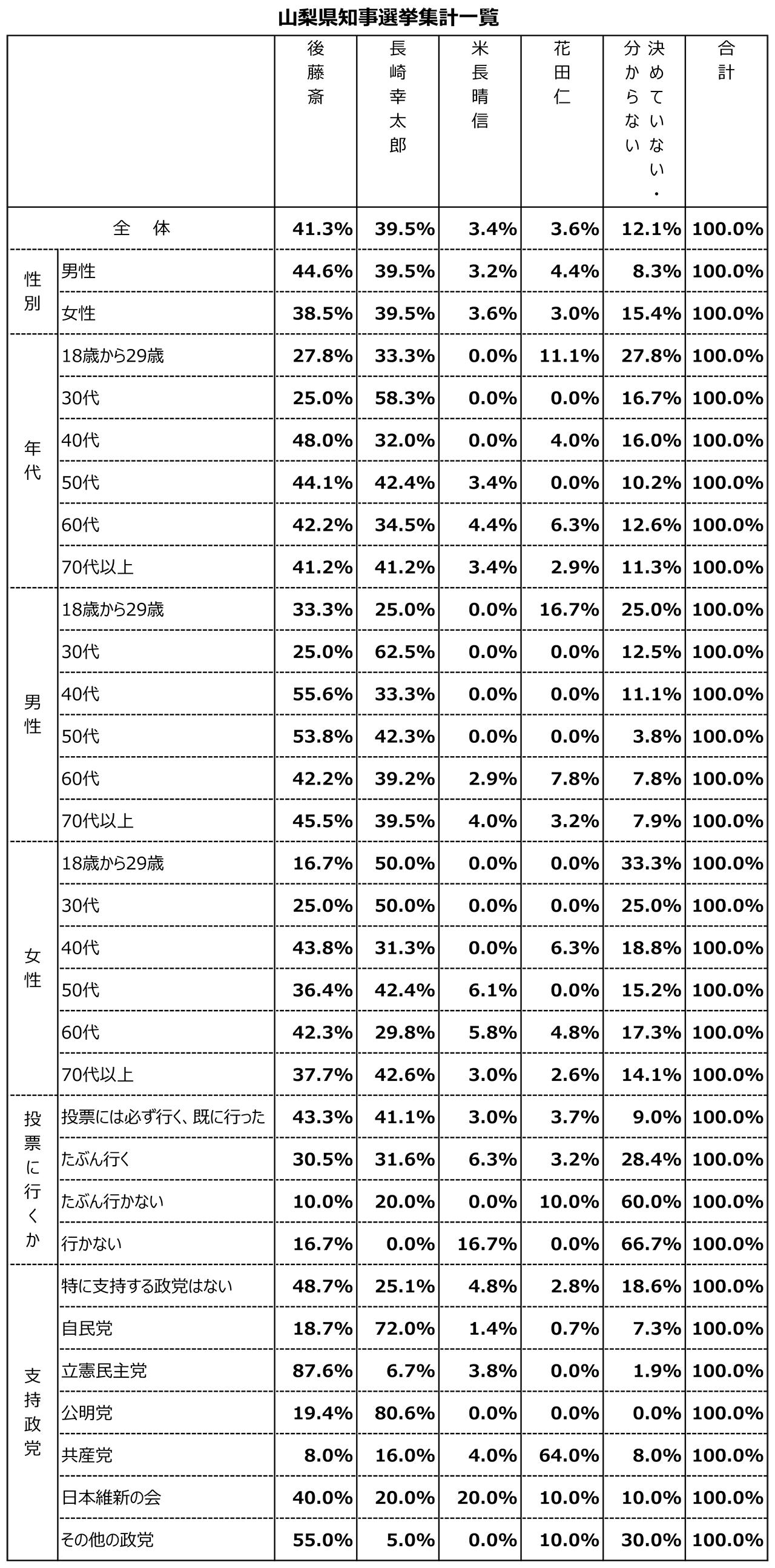 山梨県知事選挙(1月19日)調査結果