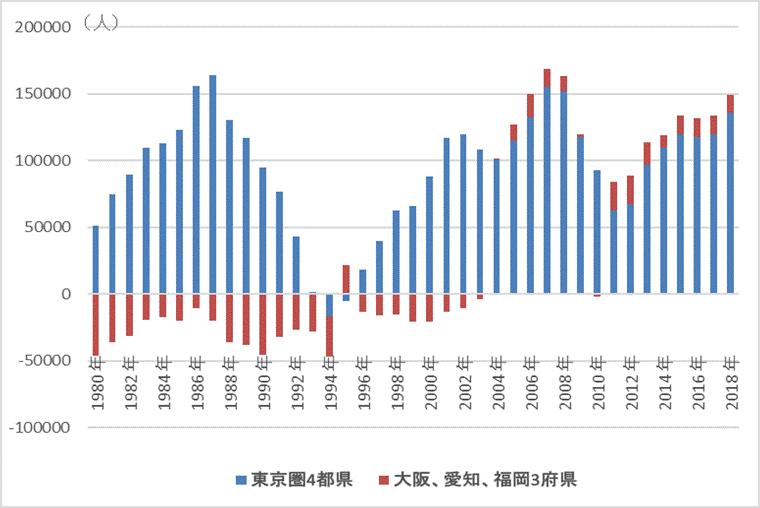 (参考1)中核7都府県、東京圏(4都県)への人口転入超数推移