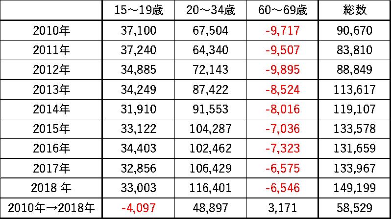 (参考2)中核7都府県への年齢別転入超数推移
