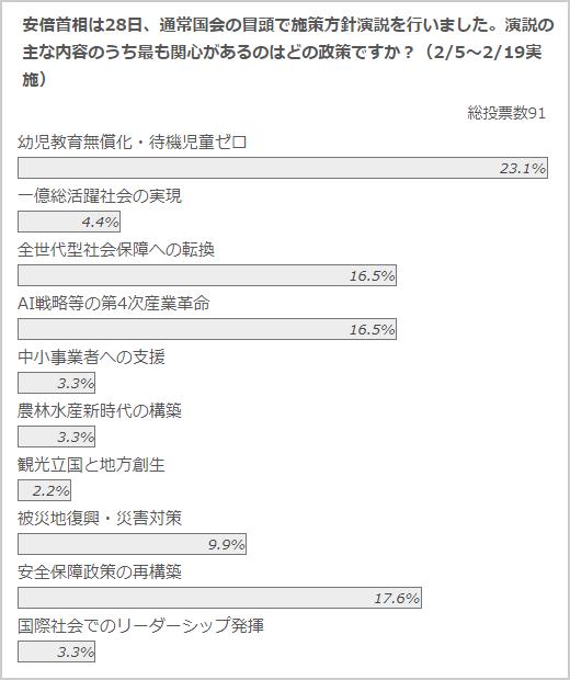 政治山クリックリサーチ(2月5~19日実施)