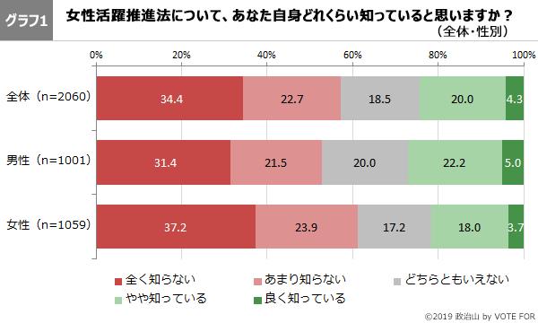グラフ1-第46回政治山調査