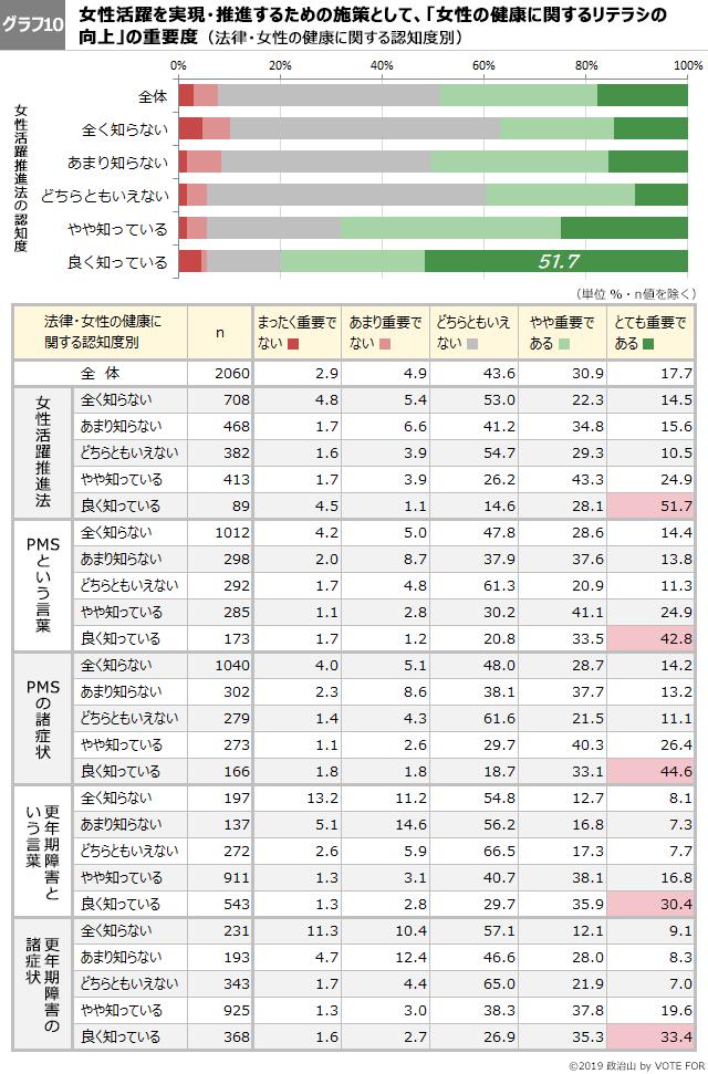 グラフ10-第46回政治山調査