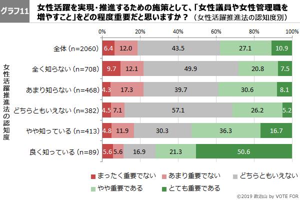 グラフ11-第46回政治山調査