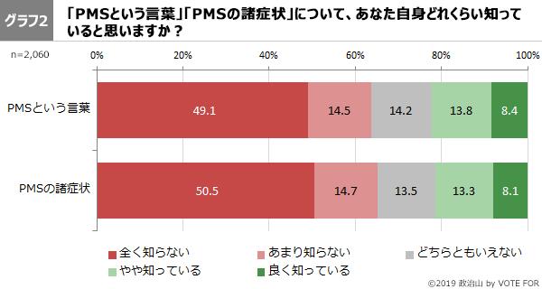 グラフ2-第46回政治山調査