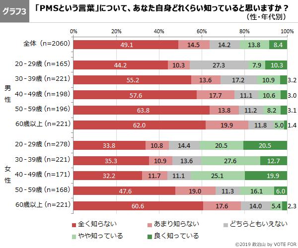グラフ3-第46回政治山調査