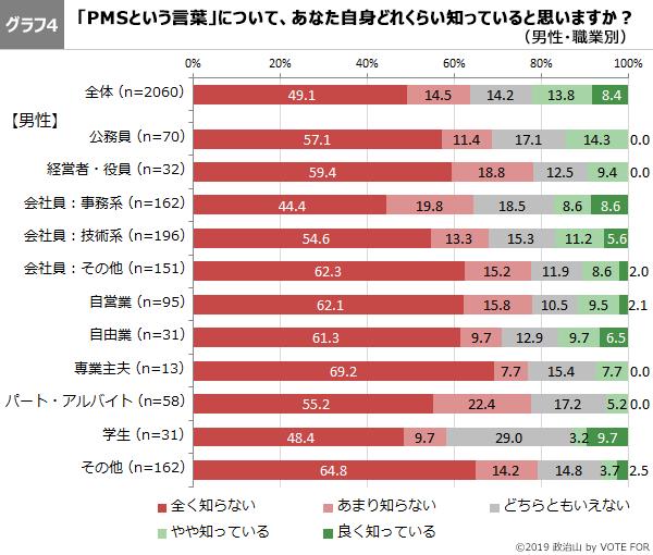 グラフ4-第46回政治山調査