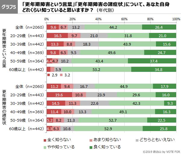 グラフ5-第46回政治山調査