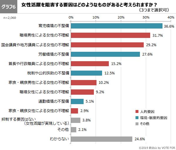 グラフ6-第46回政治山調査