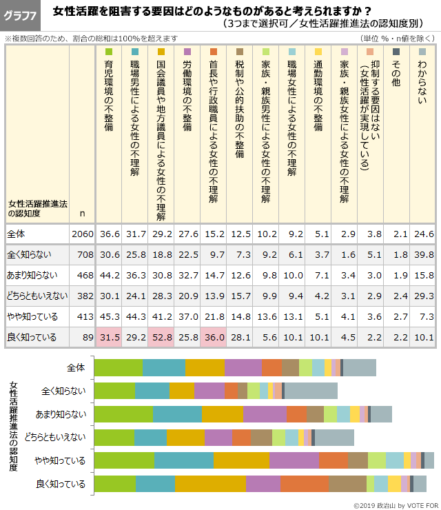 グラフ7-第46回政治山調査
