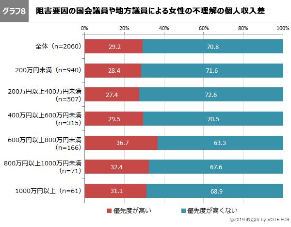 グラフ8-第46回政治山調査