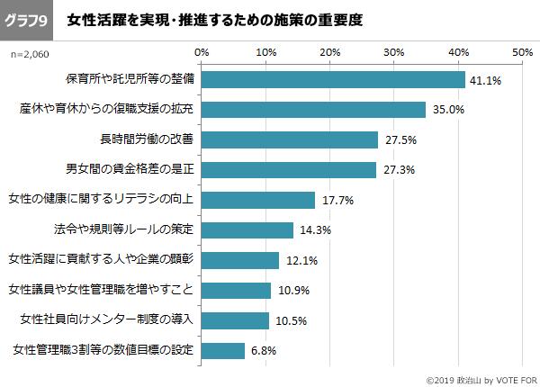 グラフ9-第46回政治山調査