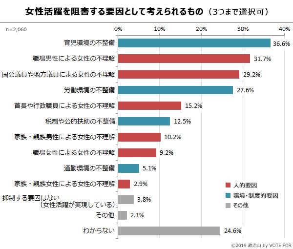 グラフ:女性活躍を阻害する要因