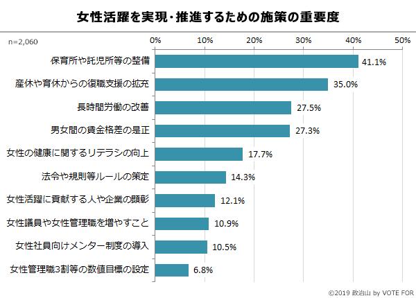グラフ:女性活躍を実現・推進するための施策の重要度