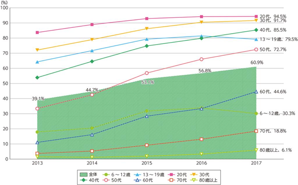 出典:平成30年版 情報通信白書 スマートフォンの個人保有率の推移(総務省)