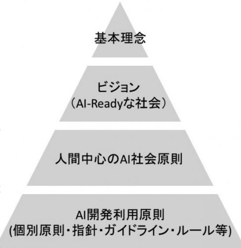 出典:人間中心の AI 社会原則