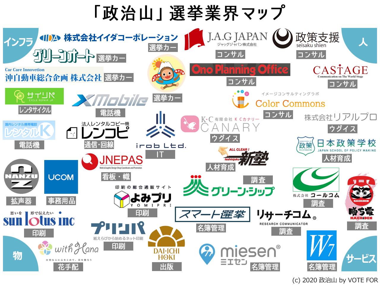 選挙業界マップv10