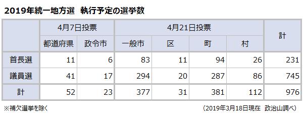 2019年統一地方選執行予定の選挙数