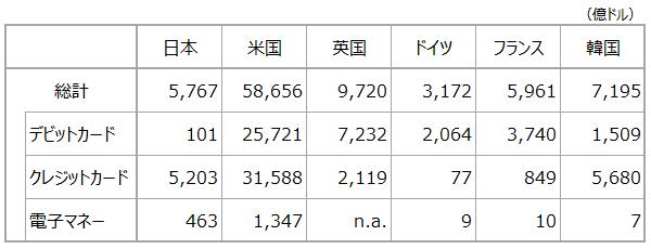 (参考1)決済手段別・利用金額の国際比較(2017年)