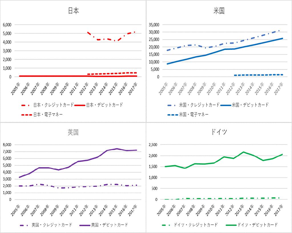 (参考2)日米英独の決済手段別・利用金額の推移(億ドル)