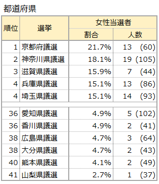 当選者における女性比率の高い選挙・低い選挙:道府県
