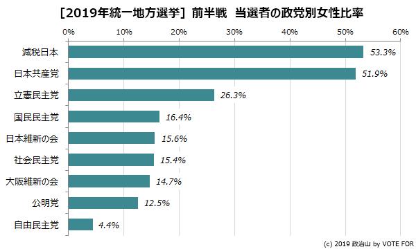 統一地方選挙前半戦 当選者の政党別女性比率