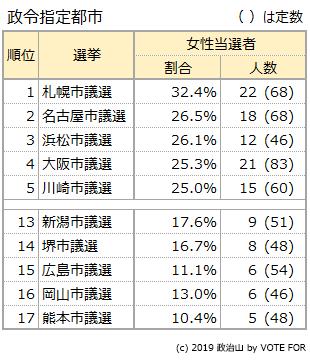 当選者における女性比率の高い選挙・低い選挙:政令市