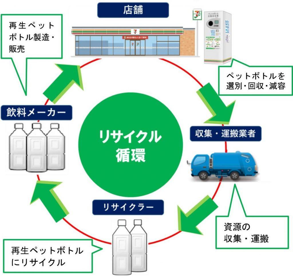 リサイクル循環のイメージ図