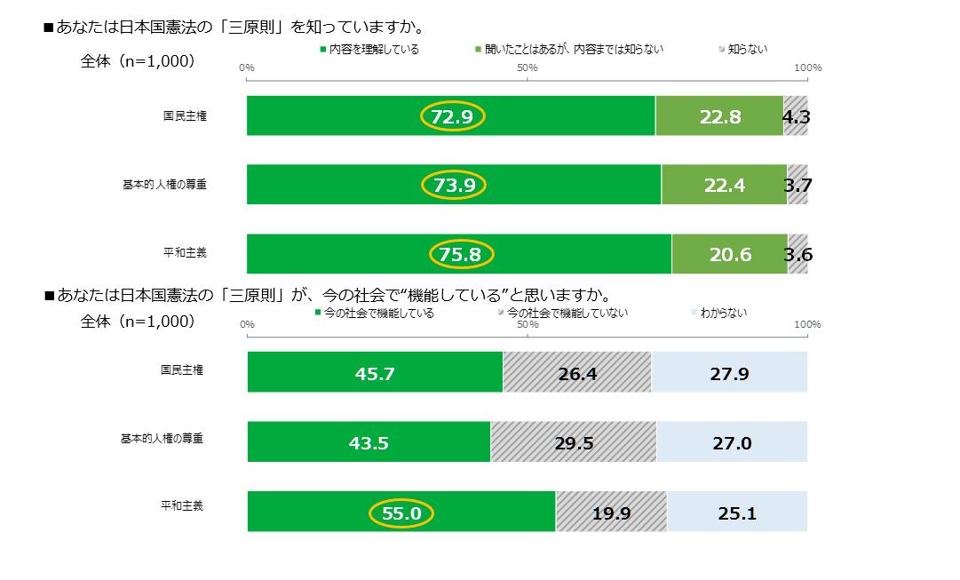 日本国憲法の三原則 認知と機能