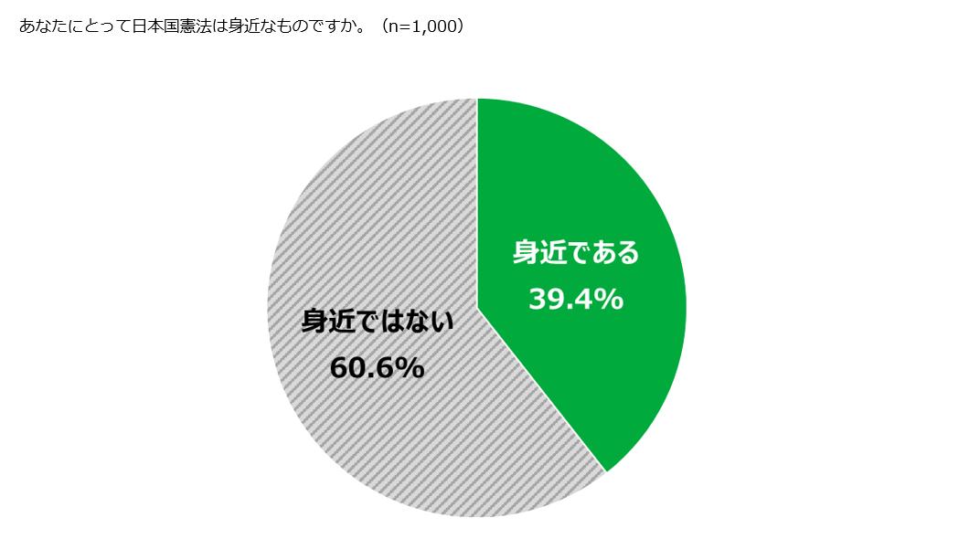 日本国憲法は身近である