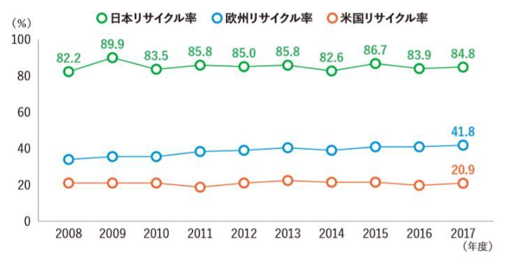 日米欧のペットボトルリサイクル率の推移