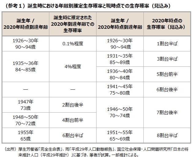 (参考1)誕生時における年齢別推定生存確率と現時点での生存確率(見込み)